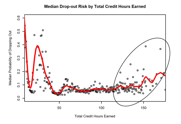 "Figure 1. The secondary drop-out risk as students near graduation is termed ""late departures""."