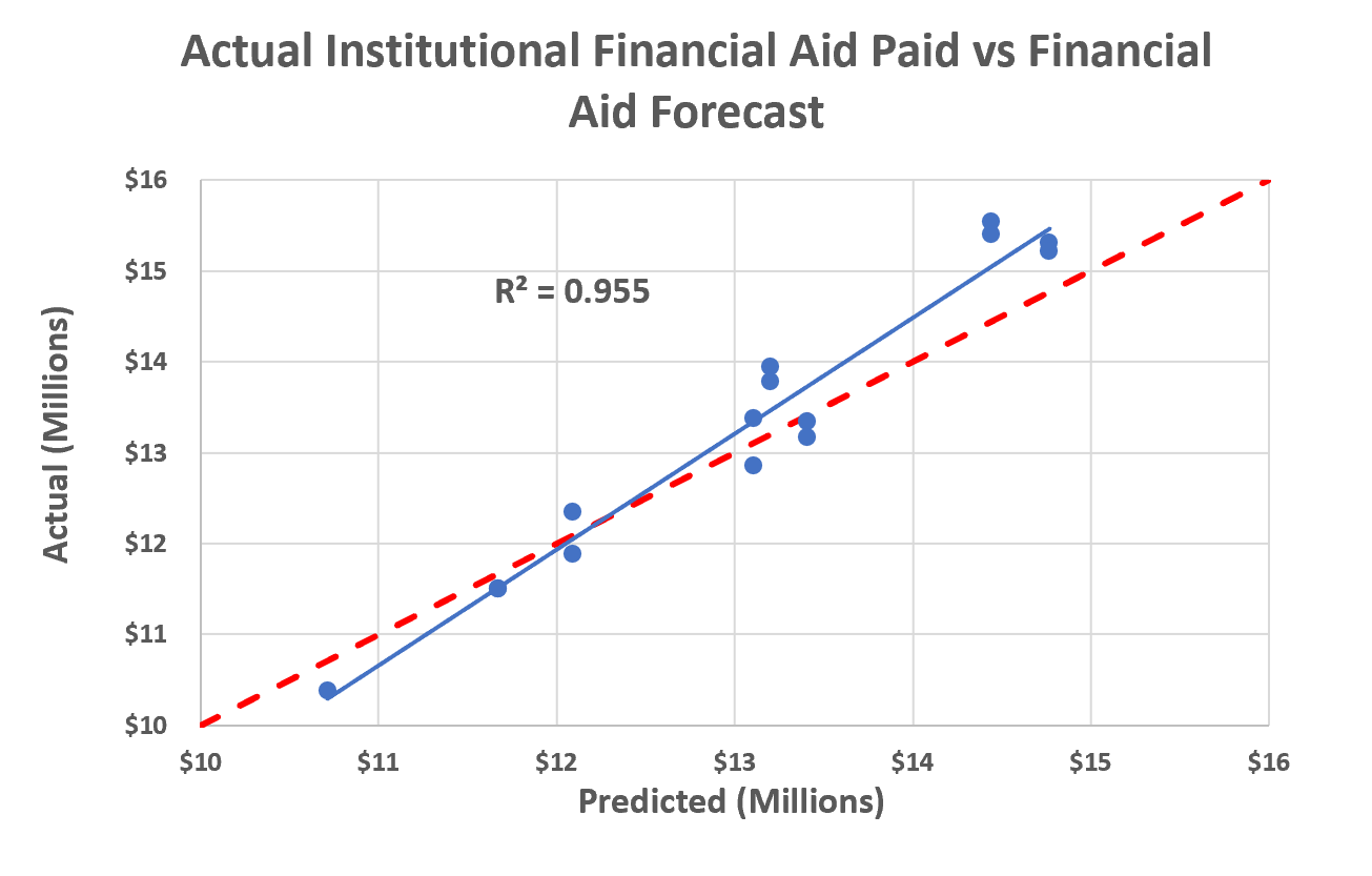 Figure 2. Forecast validation from 15 institutional financial aid projections and resulting paid institutional financial aid amounts.
