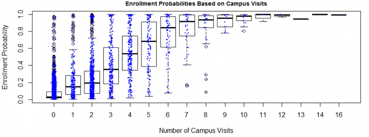Probability or enrolling based on the number of campus visits.