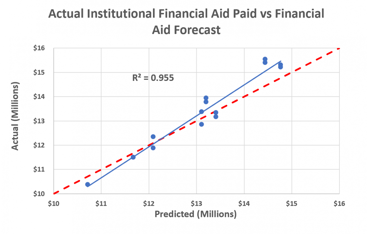 Financial aid budgets are within a 3% margin of error for 4-year higher education institutions.
