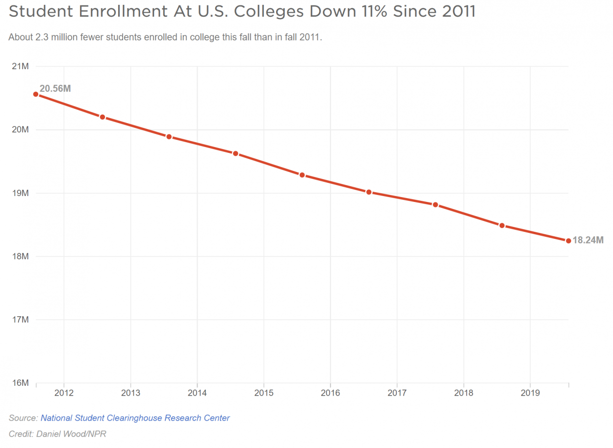 Declining enrollment is expected to continue, what can universities do?